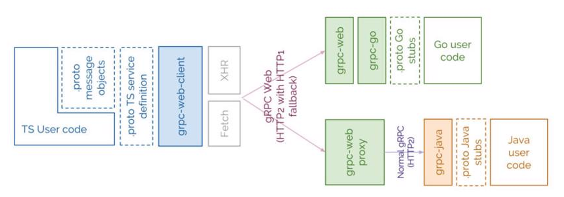 Full Stack optimization with gRPC and gRPC-web